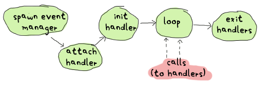 spawn event manager -> attach handler -> init handler -> loop (with handler calls) -> exit handlers