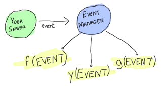 Shows a bubble labeled 'your server', another one labeled 'event manager'. An arrow (representing an event) goes from your server to the event manager, which has the event running in callback functions (illustrated as f, y and g)