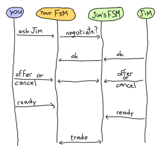 Two FSMs exist, with a client each: Your FSM and Jim's FSM. You ask your FSM to ask Jim to communicate. Jim accepts and both FSMs move to a state where items are offered and withdrawn. When both players are ready, the trade is done