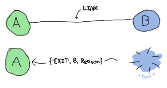 A process receiving an exit signal