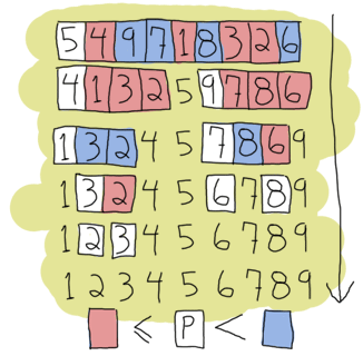 Quicksort expanded: smaller numbers go to the left of the pivot, larger to the right, recursively.