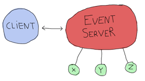 5 components are there: A client (1) that can communicate with an event server (2) and 3 little circles labeled 'x', 'y', and 'z'. All three are linked to the event server.