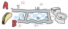Path A: 5, 10. Path B: 1, 15. Crossover path X: 3.