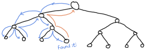 A diagram of the tree with an arrow following every node checked while traversing the tree, and then when returning the result