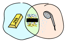 A venn diagram. The leftmost circle is a gold ingot, the rightmost one is a shower head. In the center is a pixelated and censored coloured bit