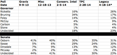 Updated 2014 Polling