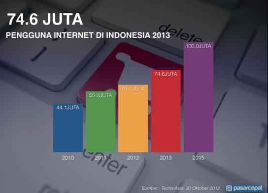 Jumlah Pengguna Internet di Indonesia
