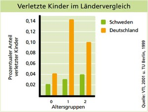 Reboarder - schwedische Statistik von verletzten Kindern vs. Deutsche Statistik