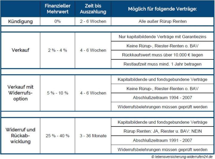 Vergleich der Ausstiegsmöglichkeiten aus Lebensversicherungen