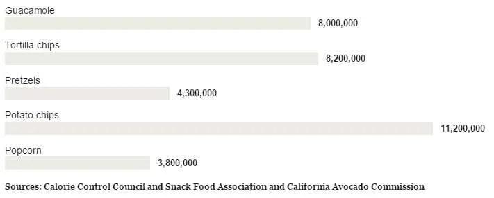 SuperBowl-Food-stats