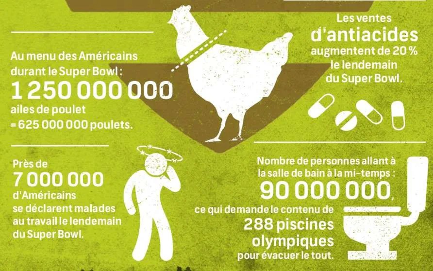 infographie-superbowl-inusités