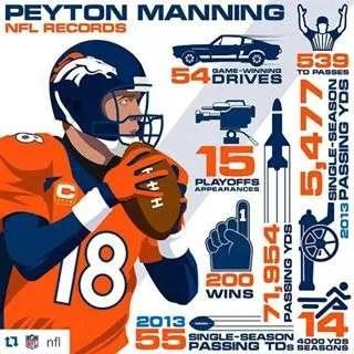 Peyton-Manning-Records