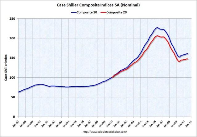 Case Shiller Composite Indexes July 2010