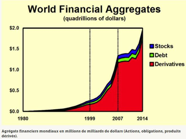 bulle-financiere-2-millions-dec2a0milliards-dollars.jpg (640×479)