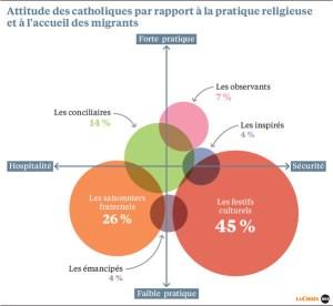 les-6-familles-catholiques