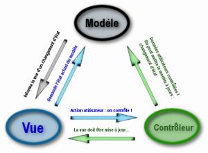 "Comprendre le modèle MVC<span class=""wtr-time-wrap after-title""><span class=""wtr-time-number"">8</span> min read</span>"