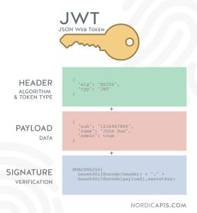 "Comment fonctionne une  REST API<span class=""wtr-time-wrap after-title""><span class=""wtr-time-number"">10</span> min read</span>"