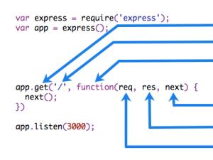 """Comment utiliser les middleware avec express en utilisant next()<span class=""""wtr-time-wrap after-title""""><span class=""""wtr-time-number"""">3</span> min read</span>"""