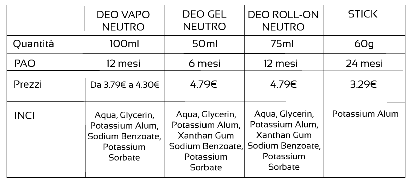 Deo vapo, stick, roll on, gel Natura Amica