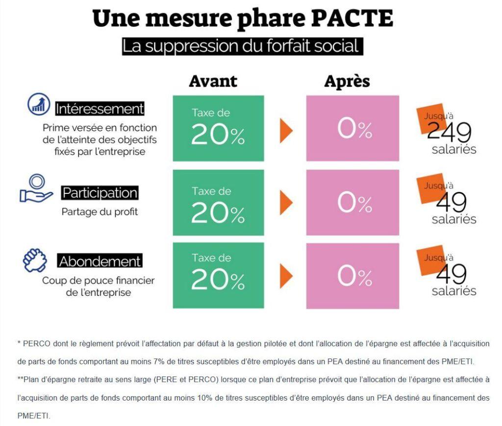 loi Pacte forfait social