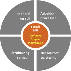Formål og mål - Dialog og brugerinddragelse