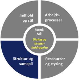 Struktur og samspil