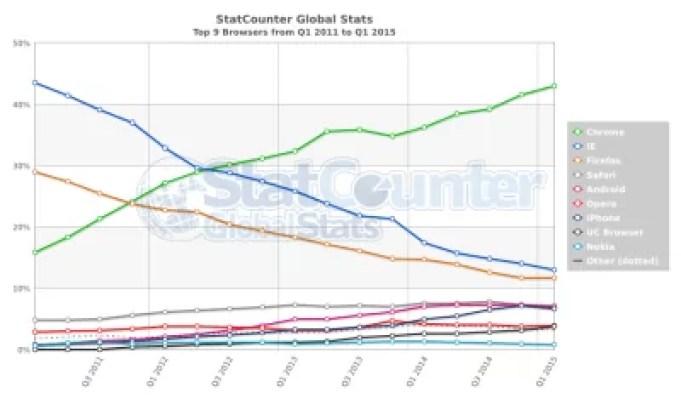 StatCounter-browser-ww-quarterly-20111-20151