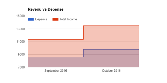 revenu-vs-depense