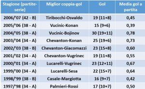 coppia-gol2