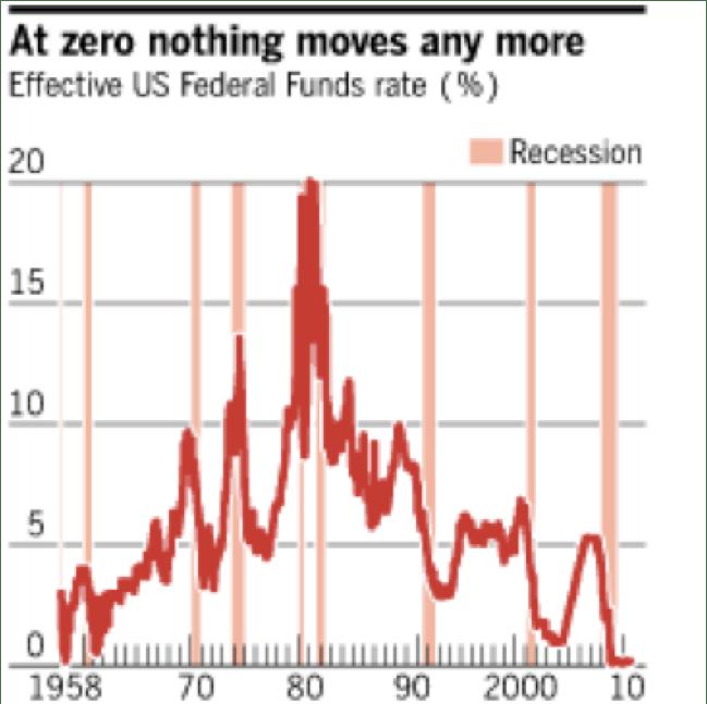 Fig. 1 US, taux d'intérêt courts (%)