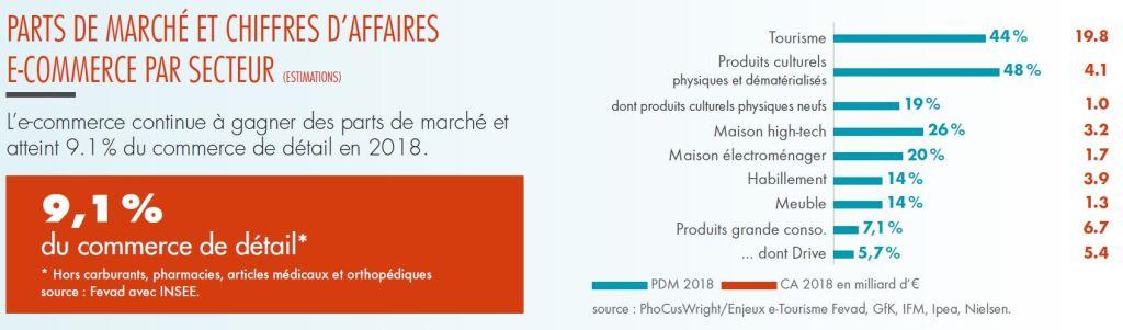 part-de-marché-du-e-commerce-en-France