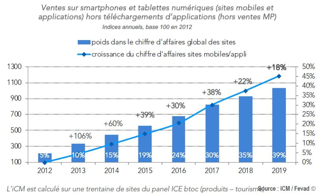 commerce mobile France