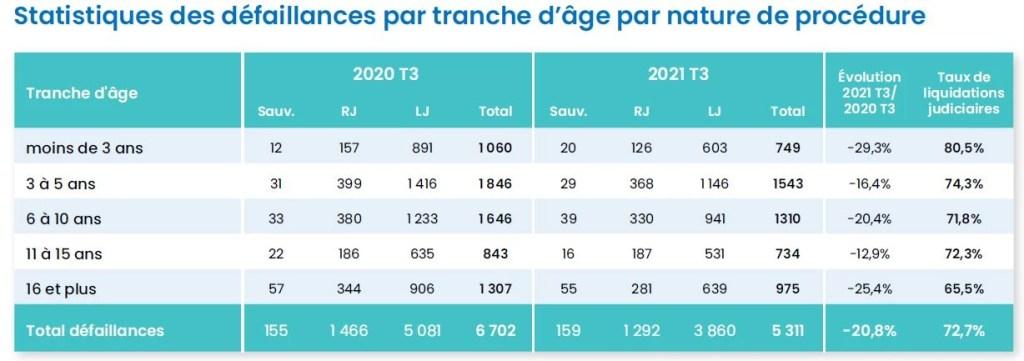 faillites entreprises 2021