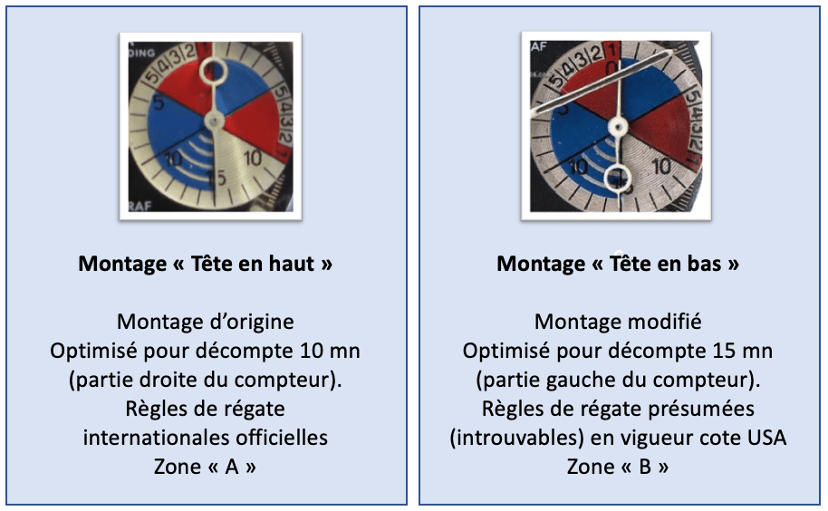 YEMA Yachtingraf_2 montages d'aiguille possibles