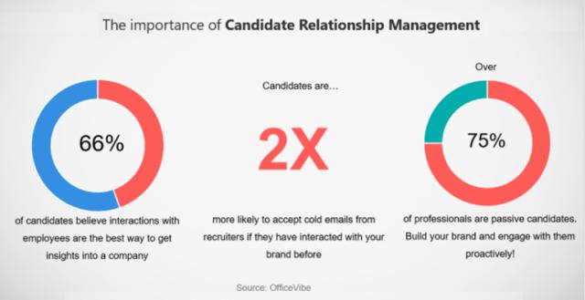 le candidate relationship management