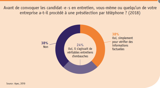 Les Chiffres Du Recrutement Et Du Sourcing En 2019 Et 2020