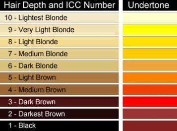 La pré-coloration est conseillée pour réussir votre teinture cheveux
