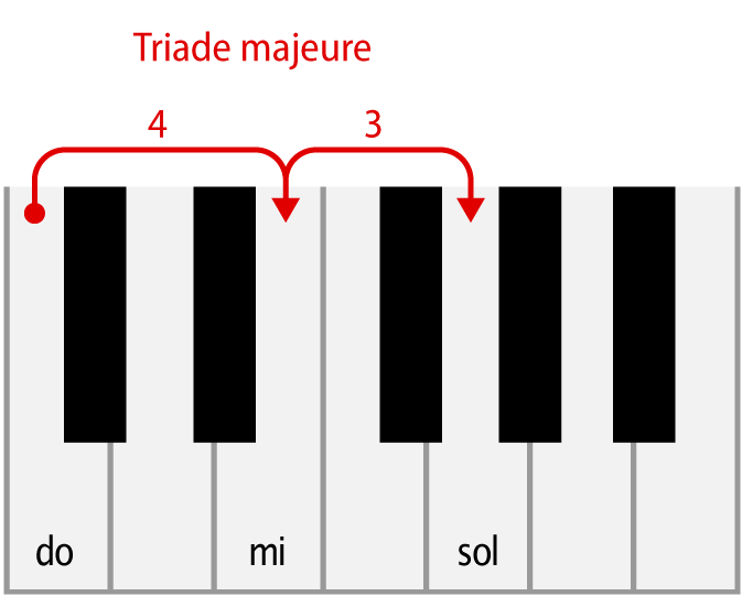 triade majeure : do majeur au piano