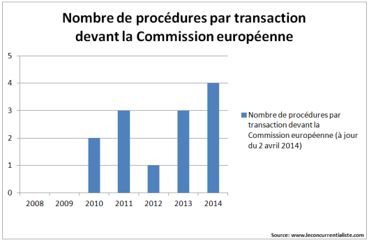 procédures par transaction