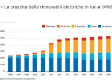 Grafico suddivisione e crescita rinnovabili in Italia