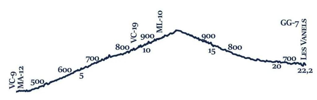 VC-10 Profil topographique