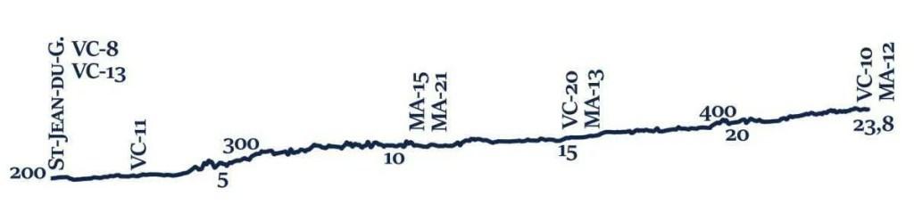 VC-9 Profil topographique
