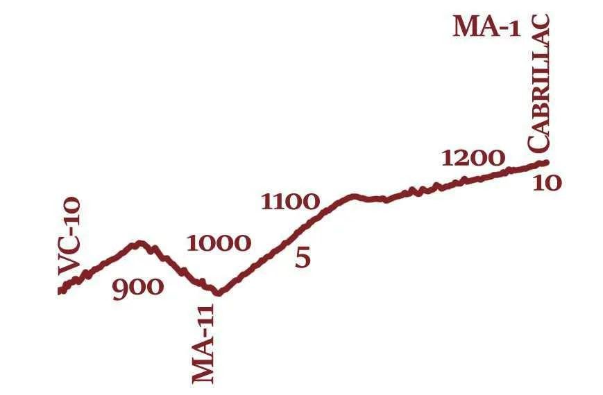 MA-10 Profil topographique