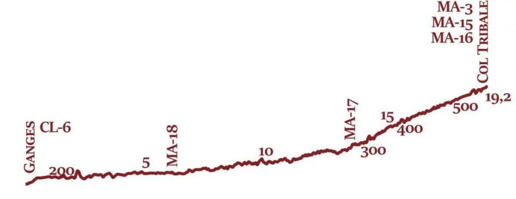 MA-14 Profil topographique