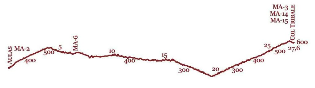 MA-16 Profil topographique