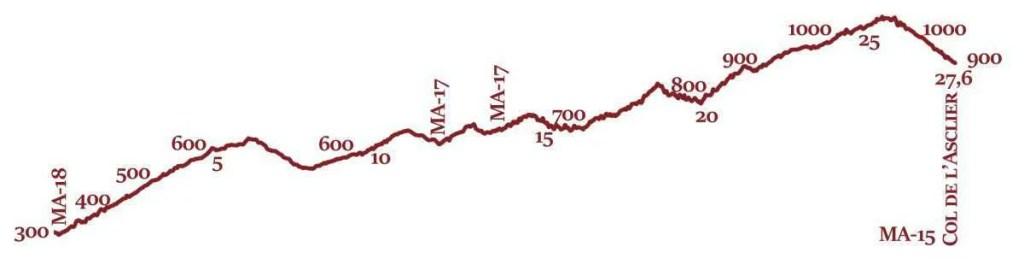MA-19 Profil topographique
