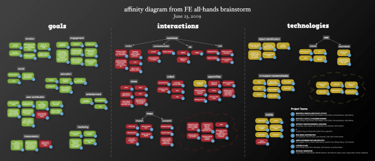 Fluid Engage all-hands (June 22-24, 2009) - Affinity diagram from brainstorm