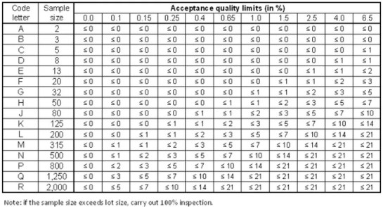 Sample size table
