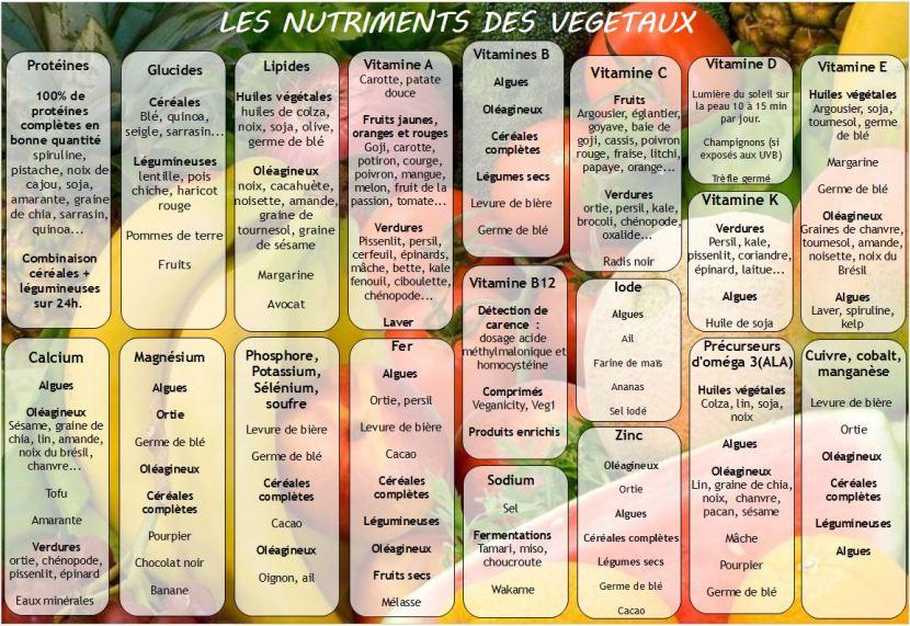 Tableau des nutriments