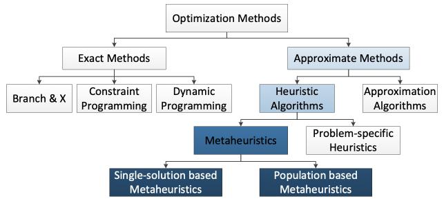 Différentes méthodes d'optimisation